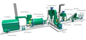 Бизнес план производства топливных брикетов из отходов: древесных, помещение, оборудование, персонал, расходы