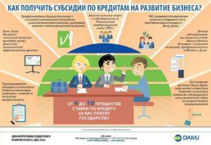 Виды и порядок получения государственной помощи на открытие и развитие малого бизнеса