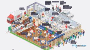 Как составить бизнес-план на открытие кафе фаст-фуда