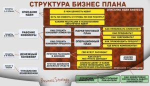 Бизнес-план, образец создания бизнеса на бумаге. Пошаговая инструкция