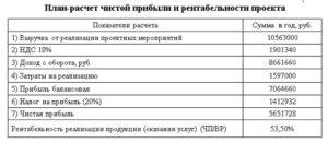 Мини-отель: бизнес-план. Сколько стоит открытие мини-отеля: расчет затрат и необходимое оборудование :: BusinessMan.ru