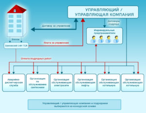 Как создать управляющую компанию для многоквартирного дома: бизнес план для ЖКХ