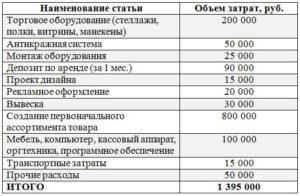 Как открыть магазин электротоваров. Рынок электротоваров в России. Бизнес-план магазина электротоваров: расчет затрат, необходимые документы для старта