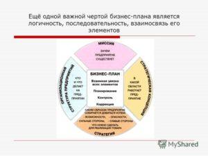 Бизнес-план по выпуску искусственного камня: пример