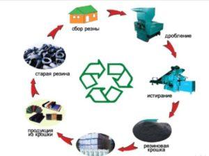 Переработка шин в крошку: бизнес-план