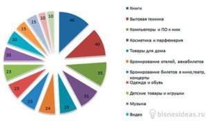 самых продаваемых товаров в России и во всем мире