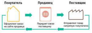 Бизнес в интернете без вложений: ТОП-10 направлений