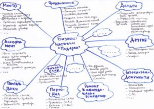 Как написать бизнес план: шпаргалка