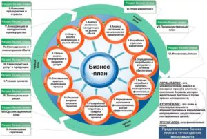 Бизнес план Ломбарда: этапы составления документа