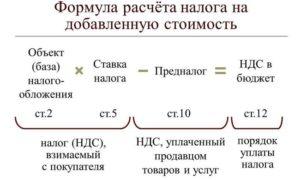 Как рассчитать НДС, формула расчета НДС