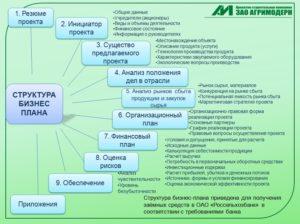 Подробный план расчета финансоой части бизнес плана - Правовая помощь юриста