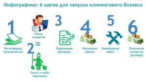 Бизнес план клининговой компании: пошагово