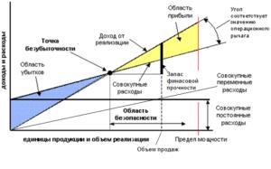 Расчет точки безубыточности: графики, формулы, анализ, планирование и контроль